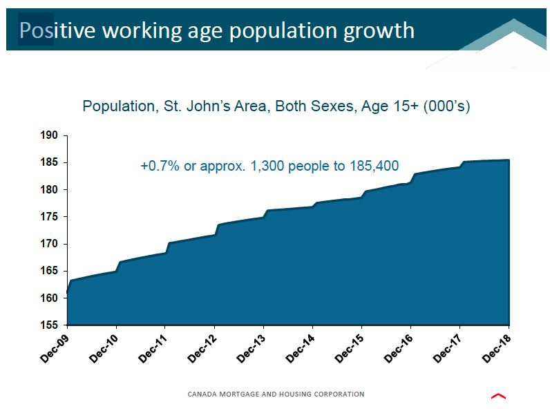 Working Age Population Growth - St. John's Area 2018